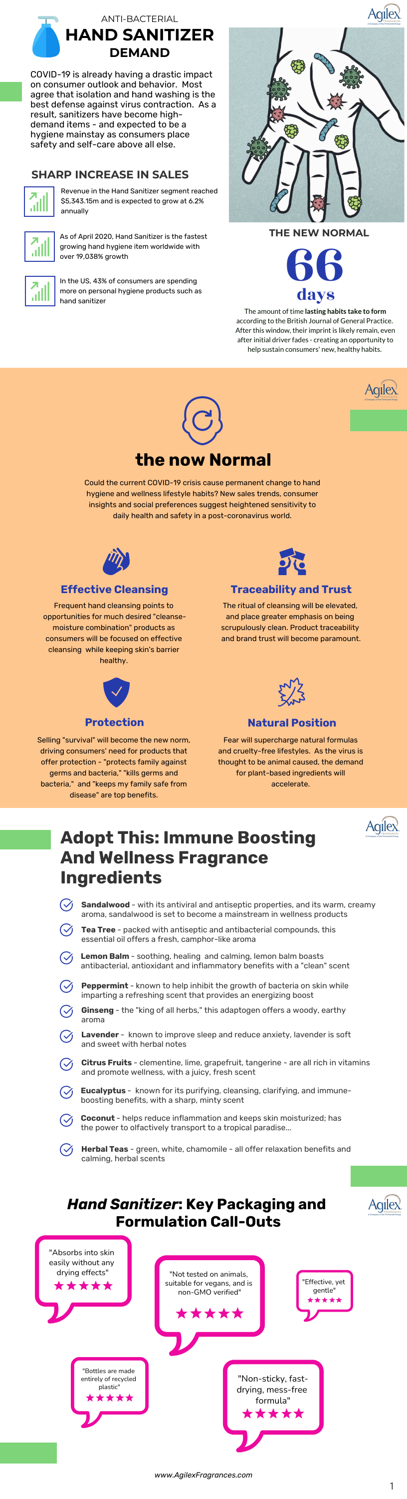 Hand Sanitizer – Trends and Innovations
